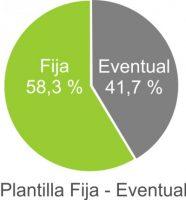 plantilla-fija-eventual