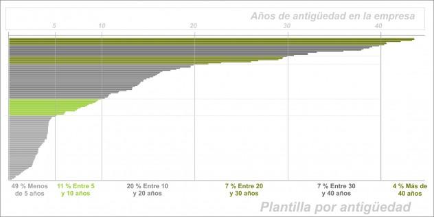 plantilla-por-antiguedad-632x316