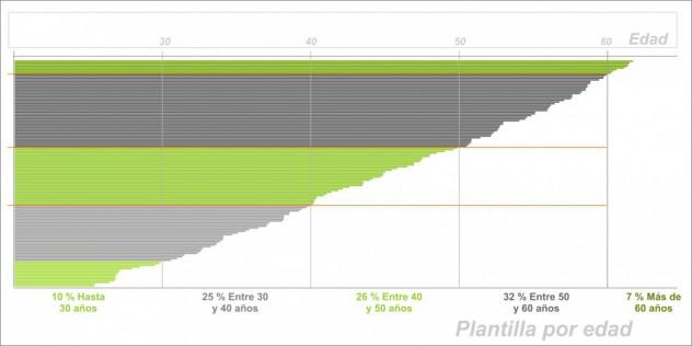 plantilla-por-edad-632x316